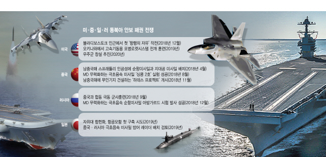 [대한민국 생존 리포트 ②안보] 美 845조·中 181조...열강 '군비팽창'에 동북아 질서 요동