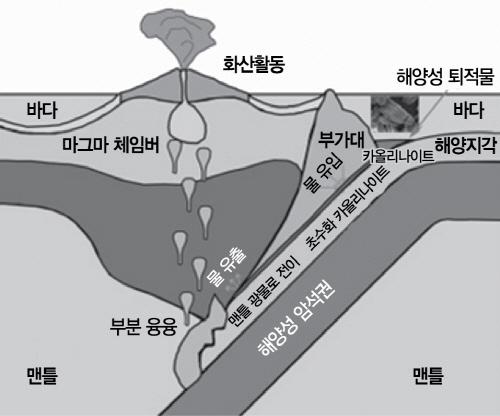 [이달의 과학기술인상] '지각판 충돌때 '물먹은 암석'이 땅속 자극..지진·화산에 영향'