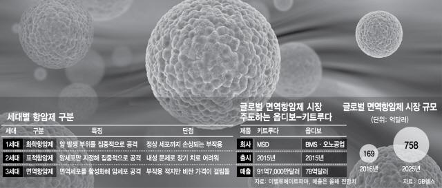 셀트리온, 20조 '면역항암제 복제약' 시장 출사표