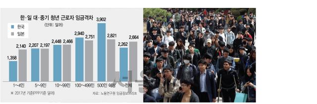 청년층 대·중기 임금격차 58%...중기 생산성 끌어올려야