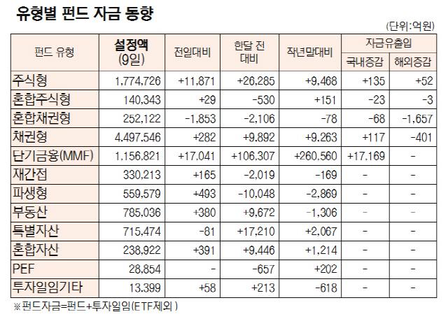[표]유형별 펀드 자금 동향(1월 9일)