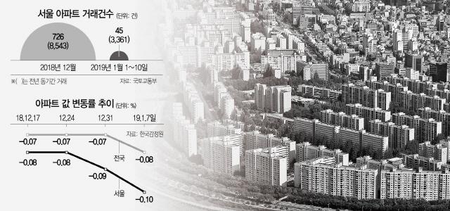 작년 1월 3,361건 → 올 1월 45건...초급매만 팔린다