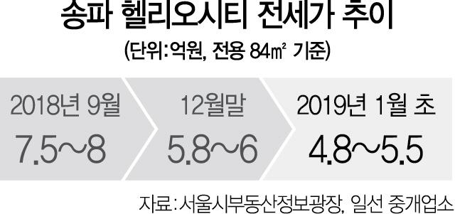 송파 헬리오시티 입주 본격화...59㎡  84㎡ 전세가 역전