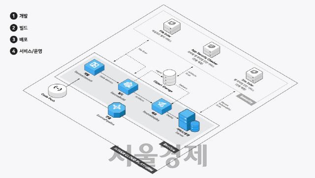 네이버비즈니스플랫폼, 개발자 도구 3종 출시·가이드센터 오픈