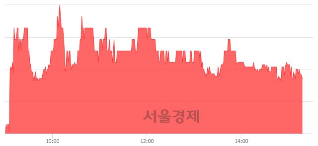 유우진아이엔에스, 3.44% 오르며 체결강도 강세 지속(115%)