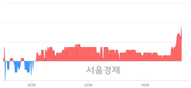 코한국팩키지, 3.01% 오르며 체결강도 강세 지속(153%)