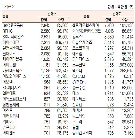 [표]코스닥 기관·외국인·개인 순매수·도 상위종목(1월 11일-최종치)
