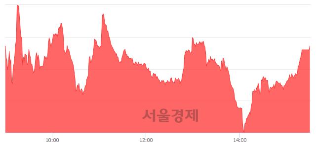 [마감 시황] 개인 매수 우위.. 코스닥 686.33(▲2.99, +0.44%) 상승 마감