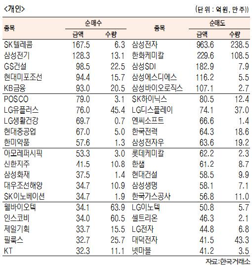[표]유가증권 기관·외국인·개인 순매수·도 상위종목(1월 11일-최종치)