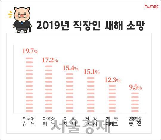 """휴넷 """"직장인 신년 소망 1위는 건강·재테크 보다 자기계발"""""""