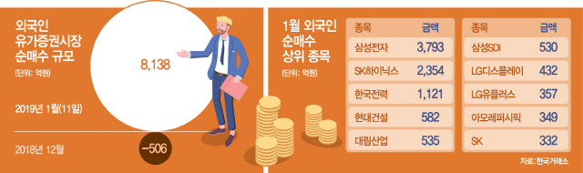 '쌀 때 사자'...외국인, 우량주 쇼핑