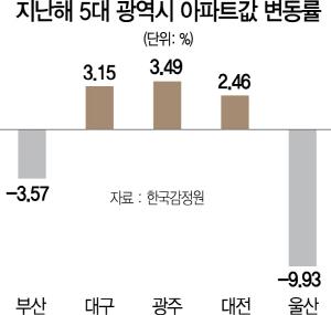 지방 광역시에 신규 아파트 큰 장 선다...1분기 1만833가구 작년보다 4배 늘어
