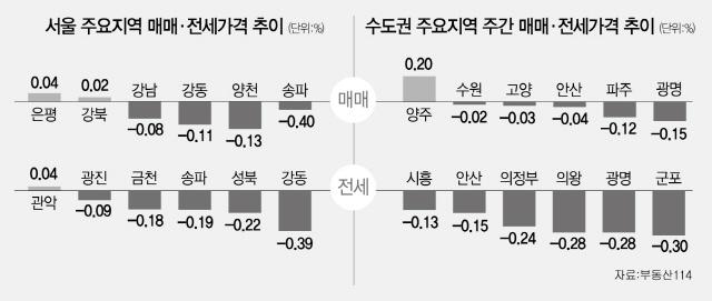 [머니+ 부동산시세]서울 매매가 하락지역 11곳으로 늘어