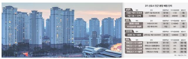 3기 신도시가 온다...남양주·인천 계양·과천·하남 새 아파트도 들썩