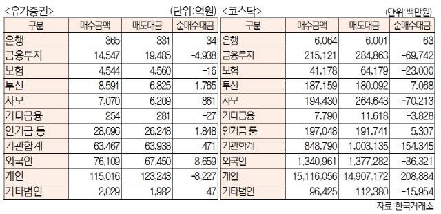 [표]주간 투자주체별 매매동향(1월 7일~11일)