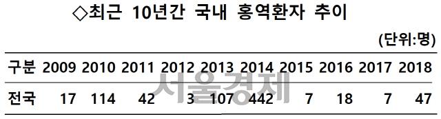 대구·경북 홍역환자 4주만에 13명으로…확산 수위 촉각