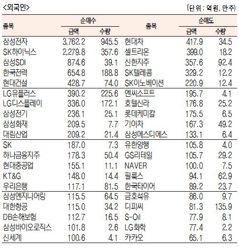 [표]주간 유가증권 기관·외국인·개인 순매수·도 상위종목(1월 7일~11일)