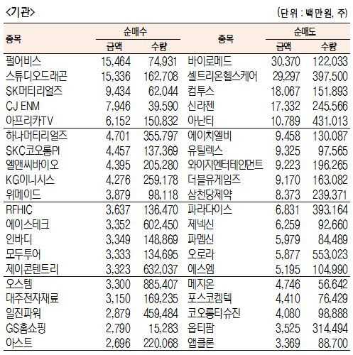[표]주간 코스닥 기관·외국인·개인 순매수·도 상위종목(1월 7일~11일)