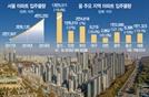 서울 20%↑ 등 올 전국 37.1만 가구 집들이...물량 크게 안줄어 전세시장 위축 이어질 듯