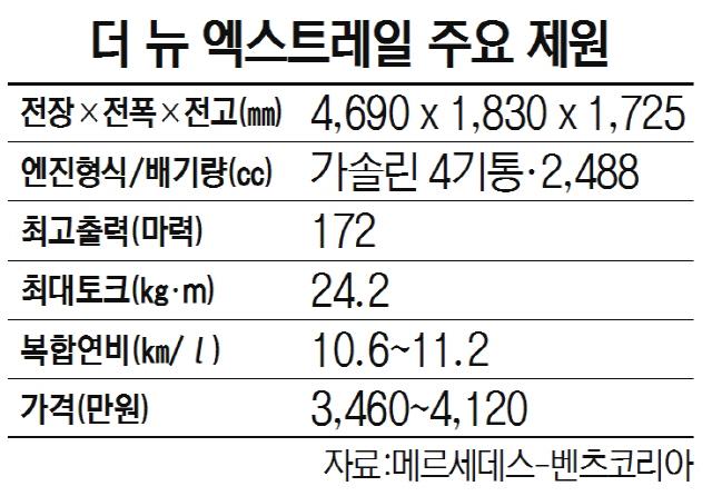 [올 수입차 무한경쟁 예고]한국닛산 '더 뉴 엑스트레일' 600만대 팔린 베스트셀링카…고급세단처럼 안락