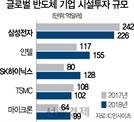 [반도체 新치킨게임 시작되나]삼성, 출하량 늘려 점유율 확대...中 후발업체 枯死시킨다