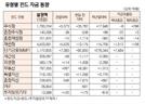 [표]유형별 펀드 자금 동향(1월 15일)