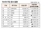 [표]아시아 주요 증시 동향(1월 16일)