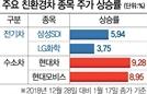친환경 드라이브...수소·전기차株 '질주'