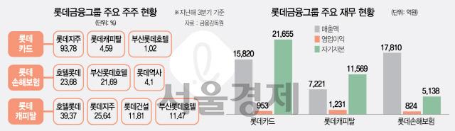 [시그널] 한화 이어 금융지주들 눈독...불붙은 롯데금융 인수전