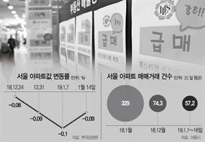 서울 日평균 329→57건으로 뚝...서울 거래 6년만에 최저