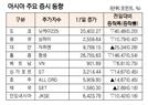 [표]아시아 주요 증시(1월 17일)