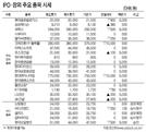 [표]IPO·장외 주요 종목 시세(1월 17일)