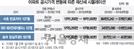 [공시가 인상發 보유세 폭탄] 래미안대치팰리스 전용 84㎡ 345만원 -> 518만원 … 작년 보다 50% ↑