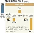 서울 재건축 시총 3.5조 증발...강동구 집값 하락폭 가장 컸다