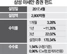 [펀드줌인] 삼성 아세안증권펀드, 무역분쟁 완화 훈풍타고 반등…3년 수익률 22%