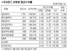 [서경펀드닥터] 中 경기부양 훈풍 타고…국내주식형 1.7% 상승