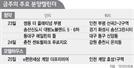 [금주의 분양캘린더] 춘천 센트럴파크 푸르지오 등 5,100가구 분양