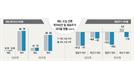 국내 증권사 리포트 0.1%만 '매도' 의견