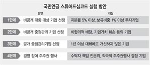 """오너 불법행위 막겠다지만...""""상장사 14% 경영간섭 우려"""""""