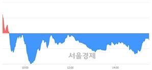 [마감 시황]  외국인과 기관의 동반 매도세.. 코스닥 695.62(▼0.72, -0.10%) 하락 마감