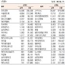 [표]코스닥 기관·외국인·개인 순매수·도 상위종목(1월 21일-최종치)