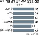 """[中 성장률 28년來 최악] 美뭇매·소비 부진에 '그로기'...""""최악 땐 올 2%대 성장"""""""