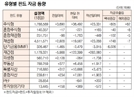 [표]유형별 펀드 자금 동향(1월 18일)