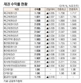 [표]채권 수익률 현황(1월 21일)