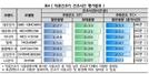 'LG 트롬 건조기', 겨울철에도 변함없이 우수한 성능 입증