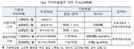 한국케이블텔레콤, 우체국 알뜰폰 판매 시작