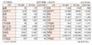 [표]투자주체별 매매동향(1월 22일)