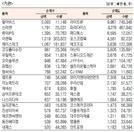 [표]코스닥 기관·외국인·개인 순매수·도 상위종목(1월 22일)