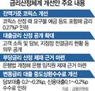 """[코픽스 7월부터 0.27%P 인하]요구불예금 등도 항목에 포함...은행 """"수익성 악화 우려"""" 반발"""
