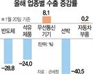 [대한민국 생존리포트]'부활 조선' 방심하면 싱가포르에 추월